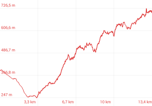 Profilo altimetrico Acquapendente - Villalba