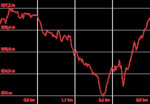 Profilo altimetrico Sentiero La Fonte
