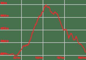 Profilo altimetrico Pista Ciclabile Coppi