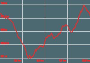 Profilo altimetrico Pista Ciclabile Girardengo